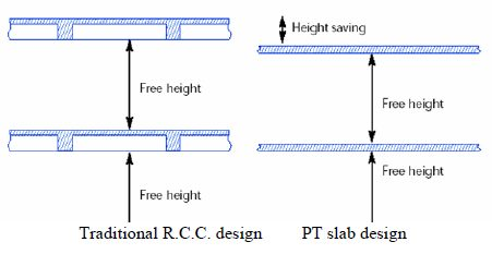 Height Comparison of RC & PT Slabs
