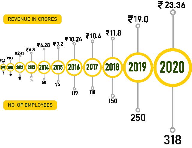 GEM Engserv turnover 2020