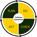 Complete PDCA plan do check act