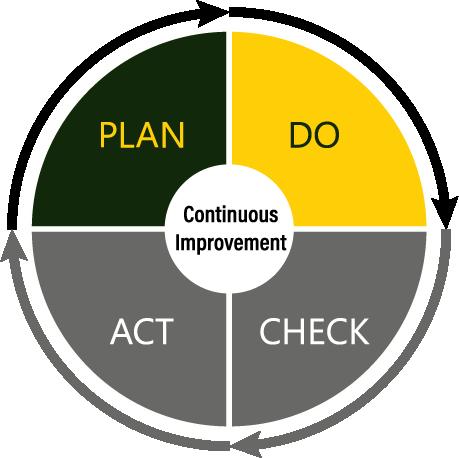 Plan and Do